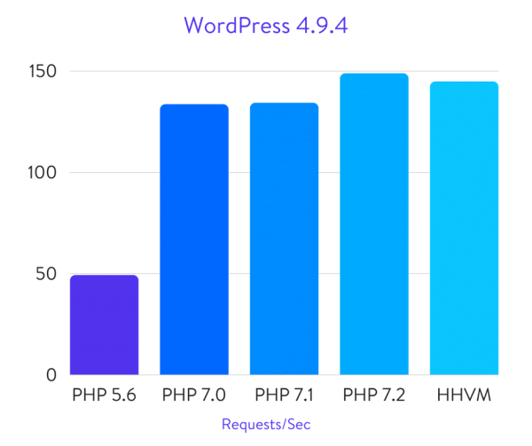 WordPress PHP 7.2 Benchmarks