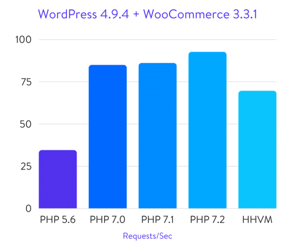 WordPress + WooCommerce PHP Benchmarks